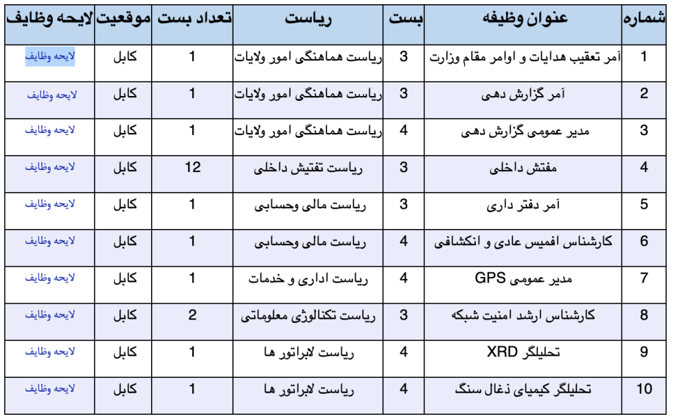 10 jobs at the Ministry of Mines and Petroleum ( Kabul )