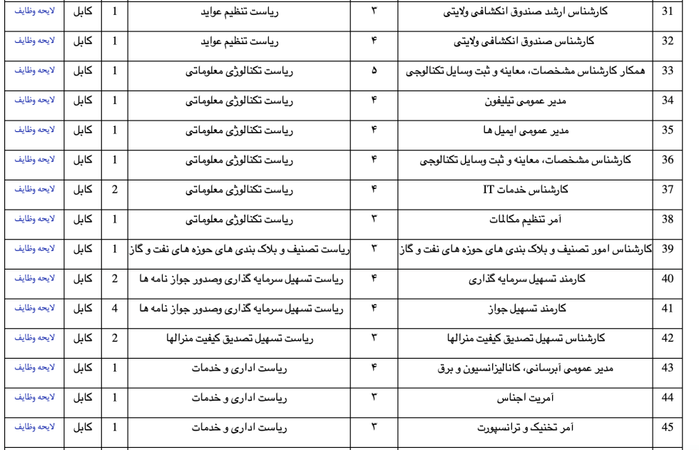 47-jobs-at-the-Ministry-of-Mines-and-Petroleum-Kabul-2