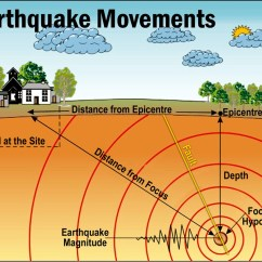 Earthquake Diagram With Labels Dual Wiring Geography Dictionary Asapeducate Com Picture