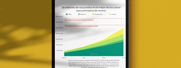 """In the best scenario, Spain could reach 25 million vaccinated in June and touch the """"group immunity"""", but it won't be easy at all"""