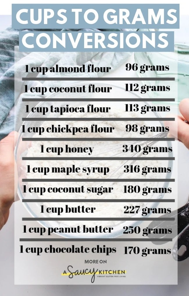 Ml And Grams : grams, Grams, Conversions, Common, Ingredients, Saucy, Kitchen
