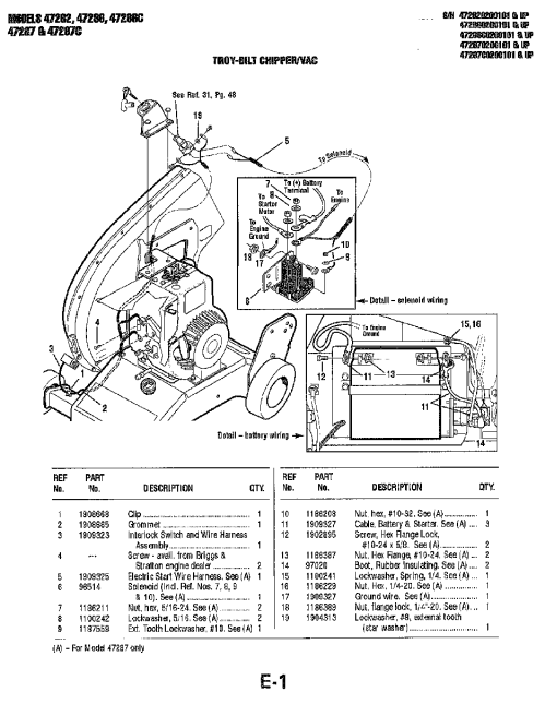 small resolution of  models troy bilt gardenway chipper vac parts manual page e1