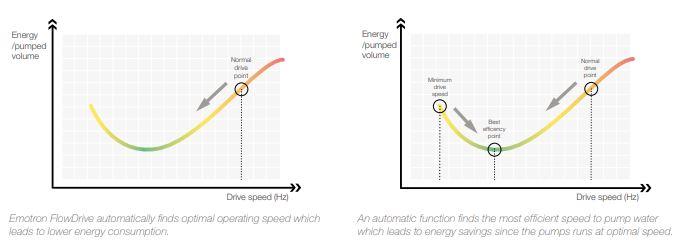 Emotron frequency inverters Flowdrive pump series buy in