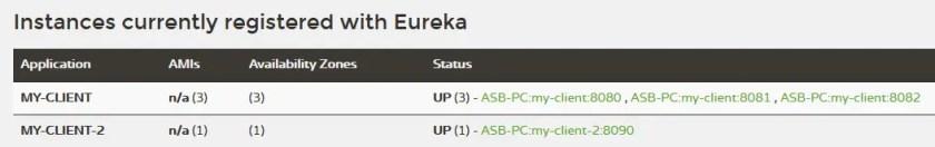 Services registered on eureka server