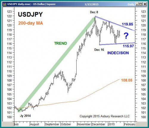 Chart 6 of 12 from January 26th Keys To This Week
