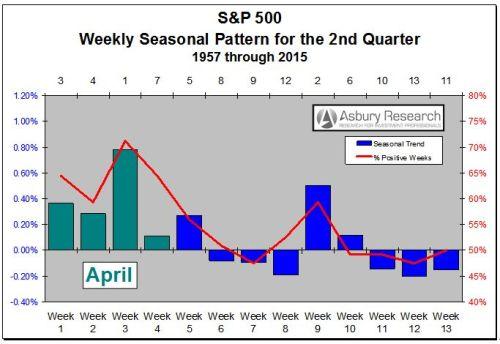 S&P 500: 2nd Quarter Seasonal Trend