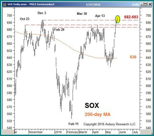 Chart 5 of 8
