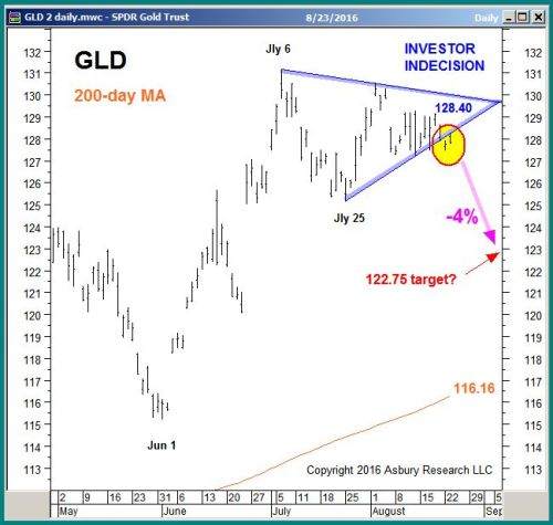 GLD daily
