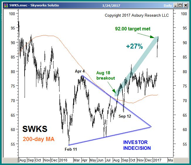 Swks stock options