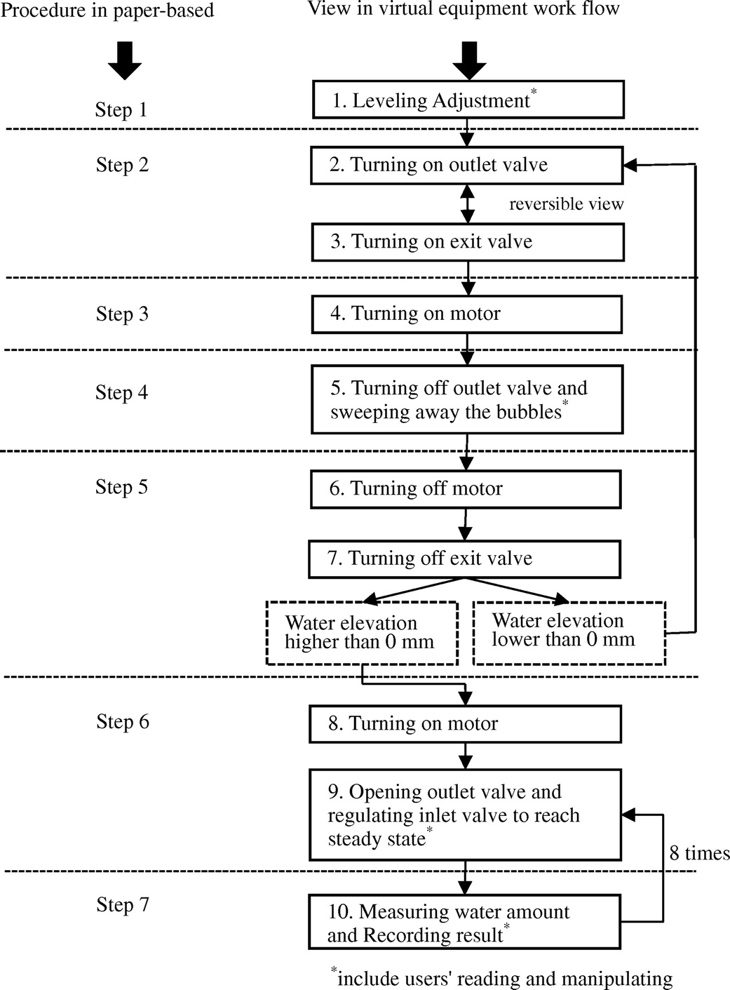 hight resolution of development of virtual equipment case study of the venturi tube experiment journal of professional issues in engineering education and practice vol 139