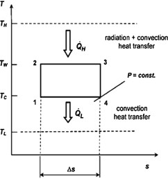 optimal design of a solar driven heat engine based on thermal and ecological criteria journal of energy engineering vol 141 no 3 [ 1616 x 1706 Pixel ]
