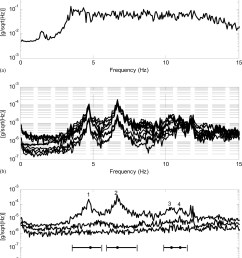 series of full scale field vibration tests and bayesian modal identification of a pedestrian bridge journal of bridge engineering vol 21 no 8 [ 1497 x 1836 Pixel ]