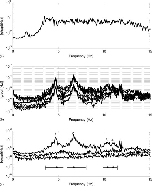 small resolution of series of full scale field vibration tests and bayesian modal identification of a pedestrian bridge journal of bridge engineering vol 21 no 8