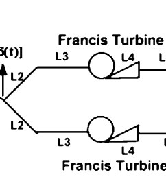 numerical modeling for hydraulic resonance in hydropower systems using impulse response journal of hydraulic engineering vol 136 no 11 [ 2000 x 513 Pixel ]