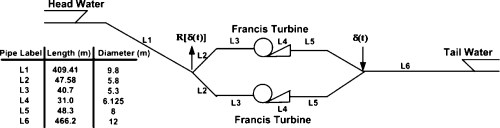 small resolution of numerical modeling for hydraulic resonance in hydropower systems using impulse response journal of hydraulic engineering vol 136 no 11