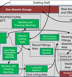 performance measurement of building sheet metal ductwork prefabrication under batch production settings journal of construction engineering and management  [ 1598 x 1060 Pixel ]