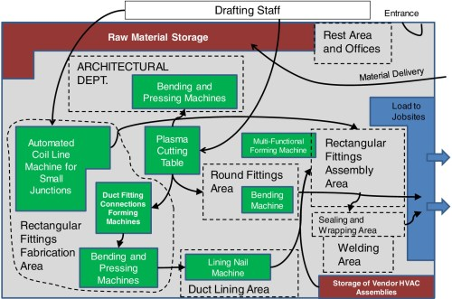 small resolution of performance measurement of building sheet metal ductwork prefabrication under batch production settings journal of construction engineering and management
