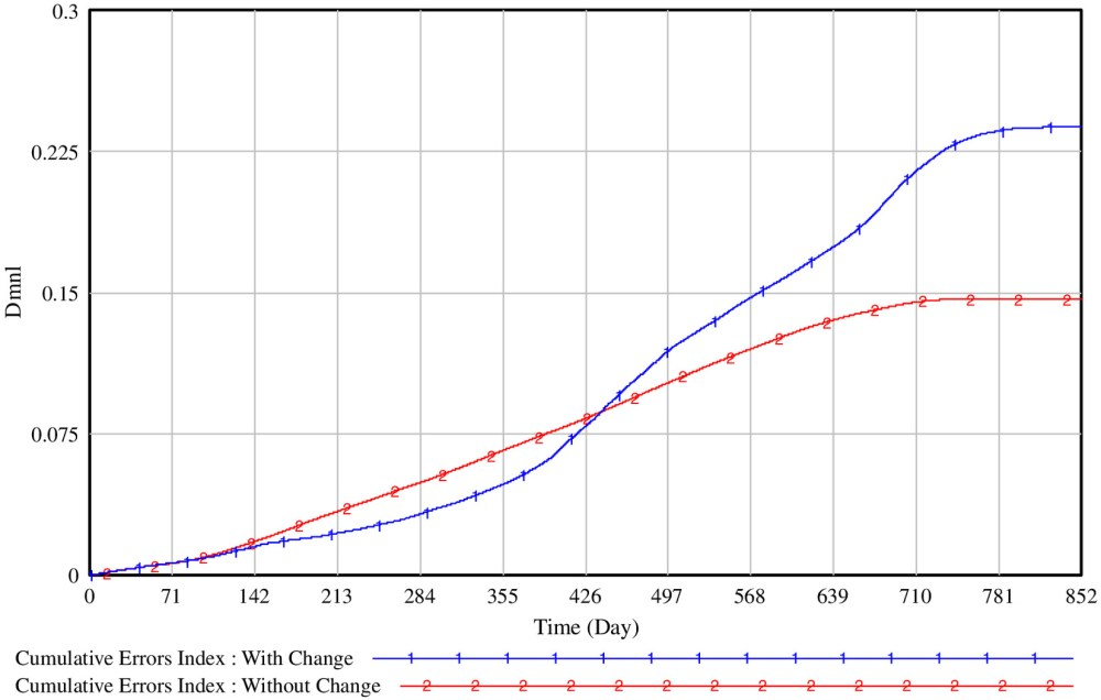 medium resolution of dynamic simulation model for project change management policies engineering project case journal of construction engineering and management vol 145