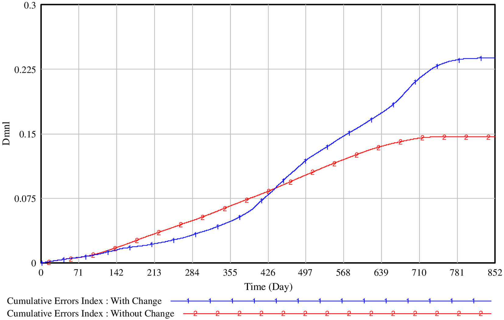 hight resolution of dynamic simulation model for project change management policies engineering project case journal of construction engineering and management vol 145