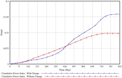 small resolution of dynamic simulation model for project change management policies engineering project case journal of construction engineering and management vol 145