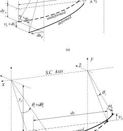 torsional stiffness of prestressing tendons in double t beams journal of engineering mechanics vol 137 no 1 [ 999 x 1778 Pixel ]