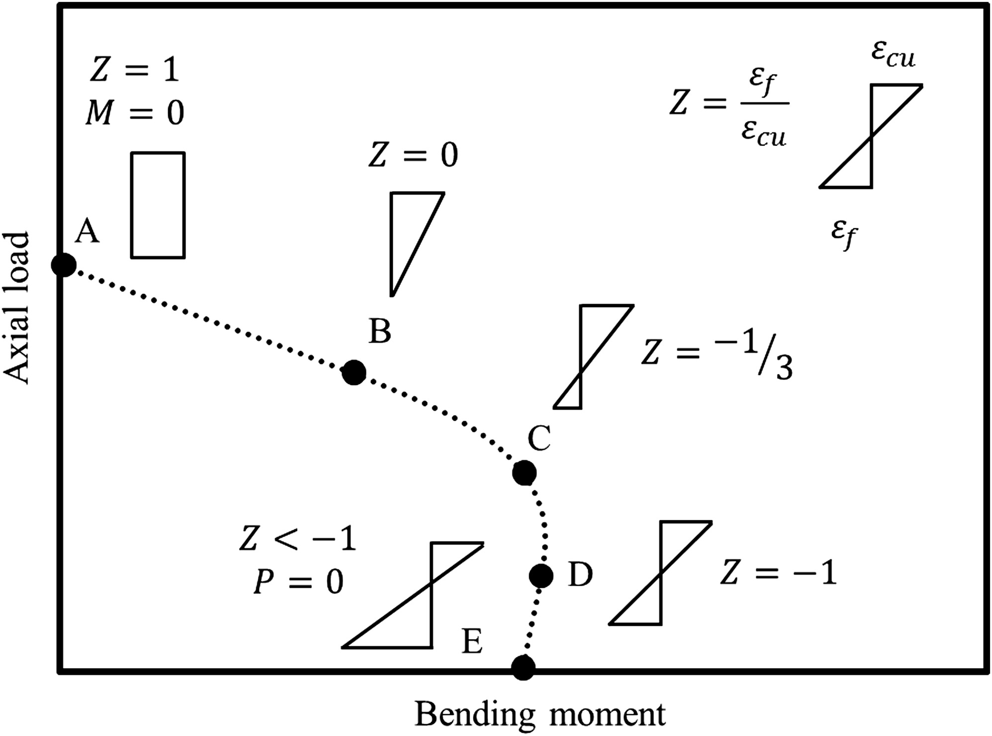 hight resolution of load and moment interaction diagram for circular concrete columns reinforced with gfrp bars and gfrp helices journal of composites for construction vol