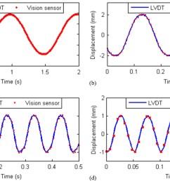 nontarget vision sensor for remote measurement of bridge dynamic response journal of bridge engineering vol 20 no 12 [ 1802 x 1016 Pixel ]
