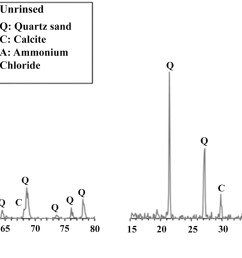 baseline investigation on enzyme induced calcium carbonate precipitation journal of geotechnical and geoenvironmental engineering vol 144 no 11 [ 4216 x 1301 Pixel ]