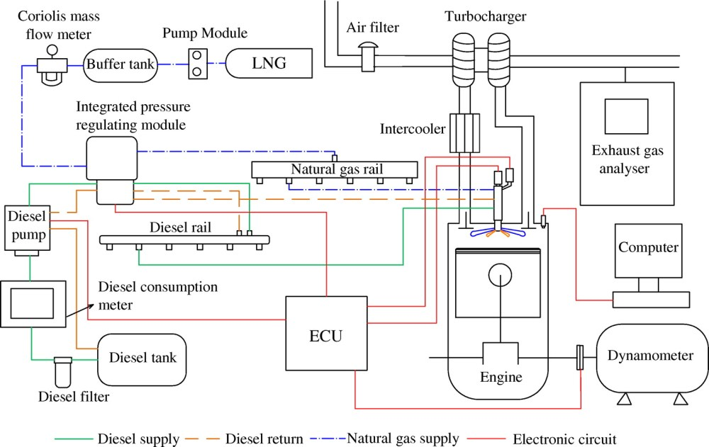 medium resolution of effects of injection parameters on the combustion and emission characteristics of diesel piloted direct injection natural gas engine during idle conditions