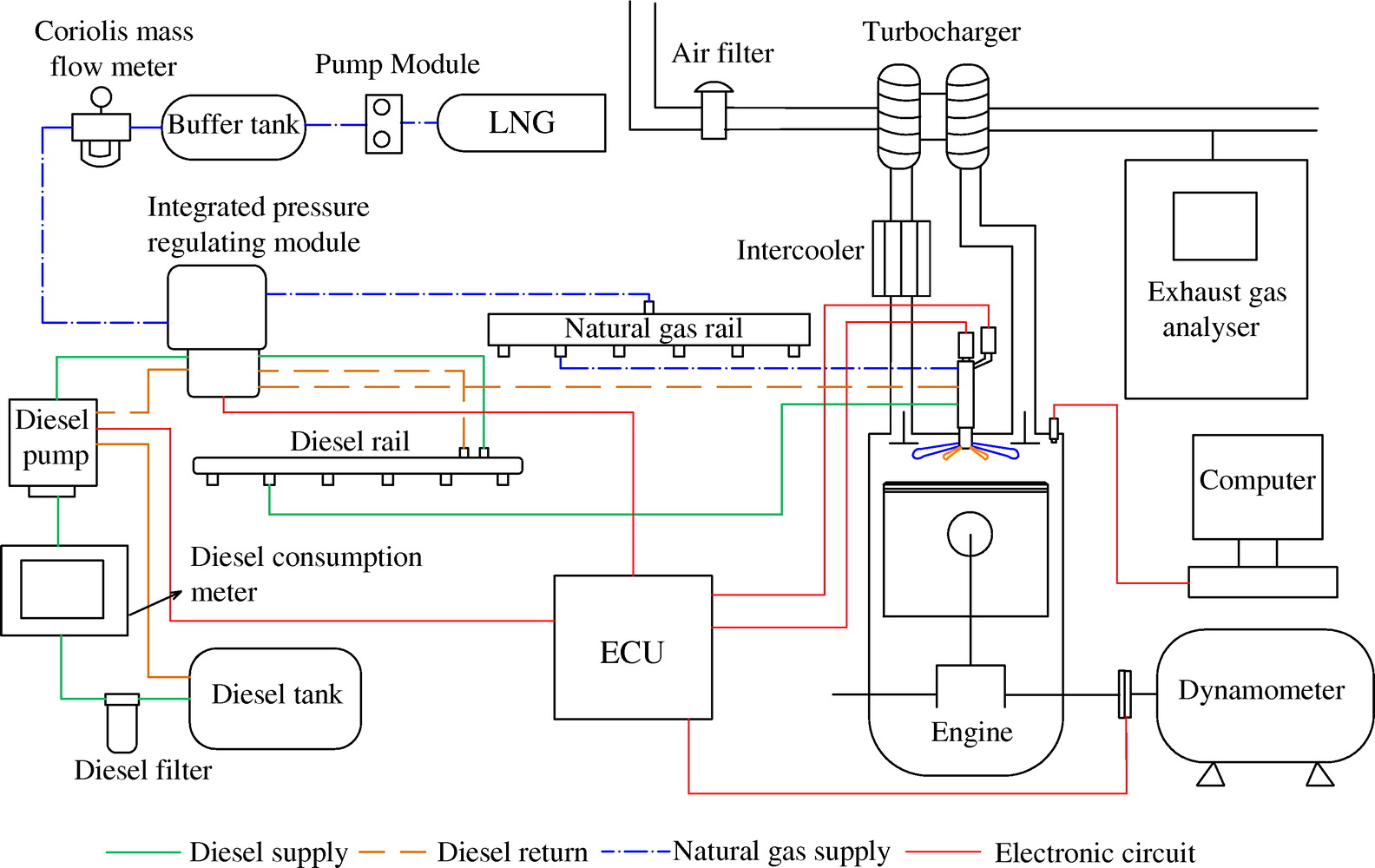 hight resolution of effects of injection parameters on the combustion and emission characteristics of diesel piloted direct injection natural gas engine during idle conditions