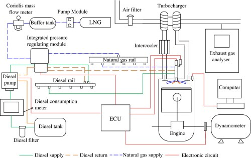 small resolution of effects of injection parameters on the combustion and emission characteristics of diesel piloted direct injection natural gas engine during idle conditions