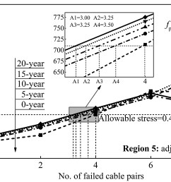 vulnerability and robustness of corroded large span cable stayed bridges under marine environment journal of performance of constructed facilities vol  [ 2100 x 1403 Pixel ]