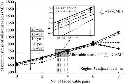 small resolution of vulnerability and robustness of corroded large span cable stayed bridges under marine environment journal of performance of constructed facilities vol
