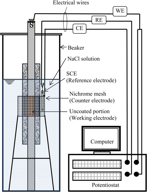 small resolution of evaluation of corrosion rates of reinforcing bars for probabilistic assessment of existing road bridge girders journal of performance of constructed