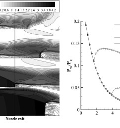 three dimensional numerical study of the conical nozzle side loads during staging journal of aerospace engineering vol 29 no 5 [ 3801 x 1805 Pixel ]