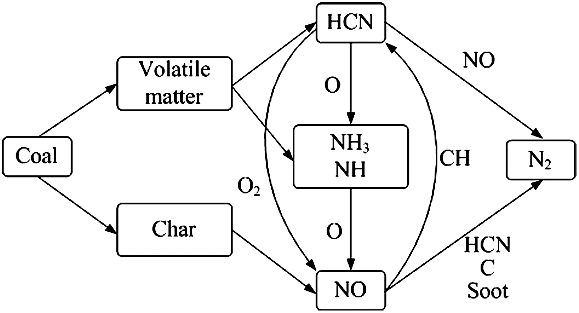 hight resolution of effect of volatile char interaction on nitrogen oxide emission during combustion of blended coal journal of energy engineering vol 142 no 4