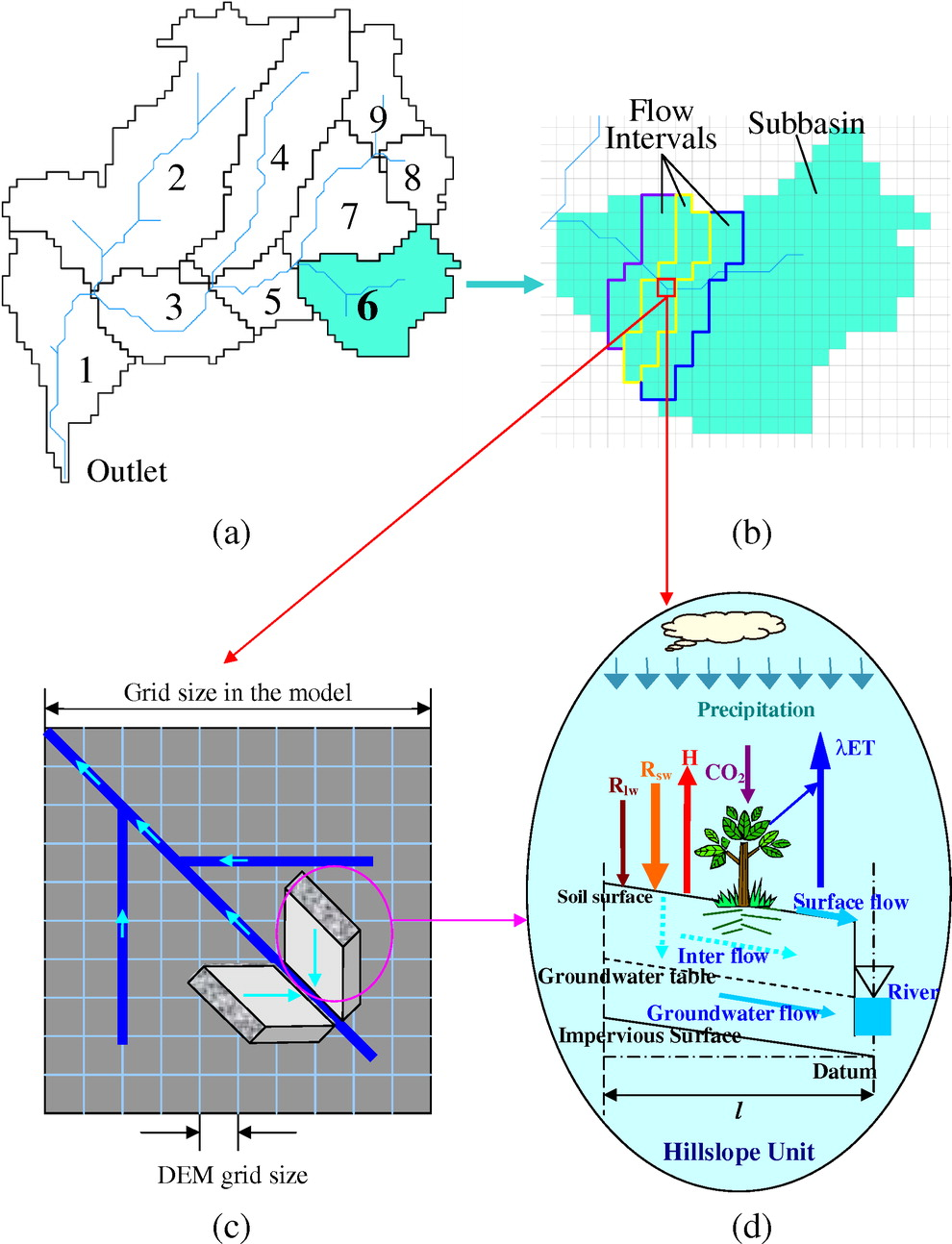 medium resolution of  distributed hydrological inflow predictions with rolling horizon decision making journal of water resources planning and management vol 140 no 10