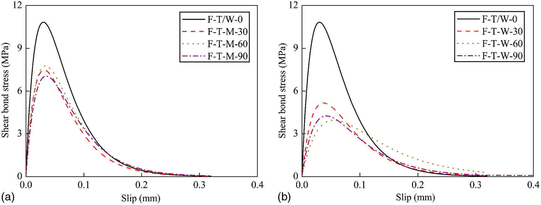 hight resolution of effects of freeze thaw cycles on the behavior of the bond between cfrp plates and concrete substrates journal of composites for construction vol 22