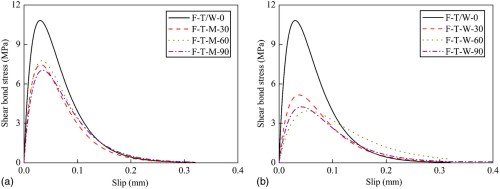 small resolution of effects of freeze thaw cycles on the behavior of the bond between cfrp plates and concrete substrates journal of composites for construction vol 22