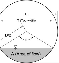 new method for modeling thin walled orifice flow under partially submerged conditions journal of irrigation and drainage engineering vol 138 no 10 [ 1417 x 1286 Pixel ]