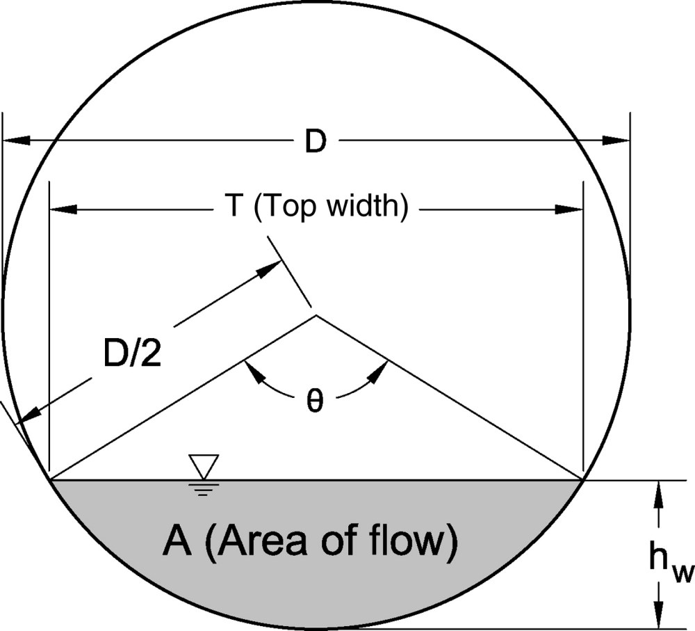 medium resolution of new method for modeling thin walled orifice flow under partially submerged conditions journal of irrigation and drainage engineering vol 138 no 10