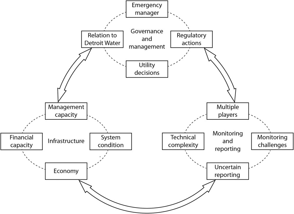 medium resolution of institutional analysis of drinking water supply failure lessons from flint michigan journal of professional issues in engineering education and practice
