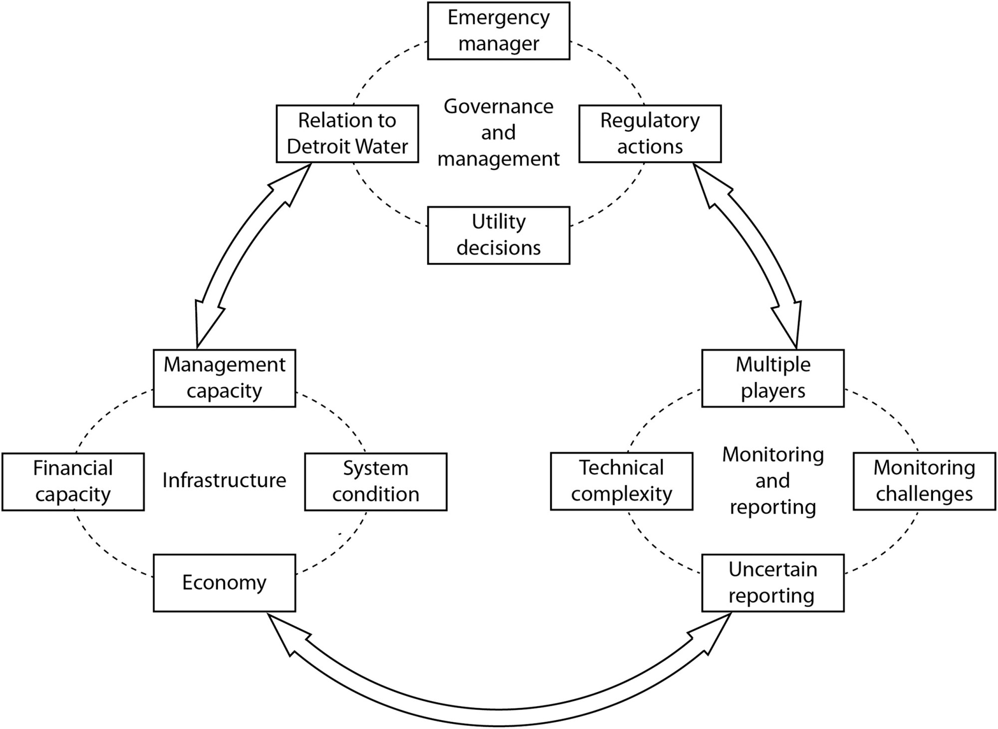 hight resolution of institutional analysis of drinking water supply failure lessons from flint michigan journal of professional issues in engineering education and practice