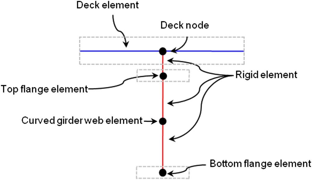medium resolution of nonlinear seismic response and parametric examination of horizontally curved steel bridges using 3d computational models journal of bridge engineering