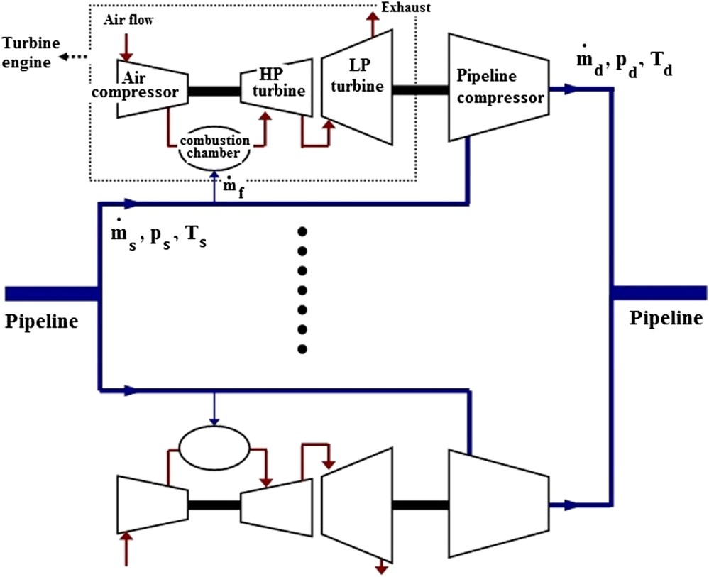 medium resolution of minimization of fuel consumption of natural gas compressor stations with similar and dissimilar turbo compressor units journal of energy engineering vol