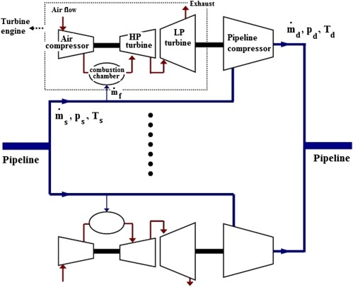 small resolution of minimization of fuel consumption of natural gas compressor stations with similar and dissimilar turbo compressor units journal of energy engineering vol