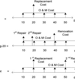 fuzzy versus simulation based life cycle cost for sewer rehabilitation alternatives journal of performance of constructed facilities vol 27 no 5 [ 5645 x 2881 Pixel ]