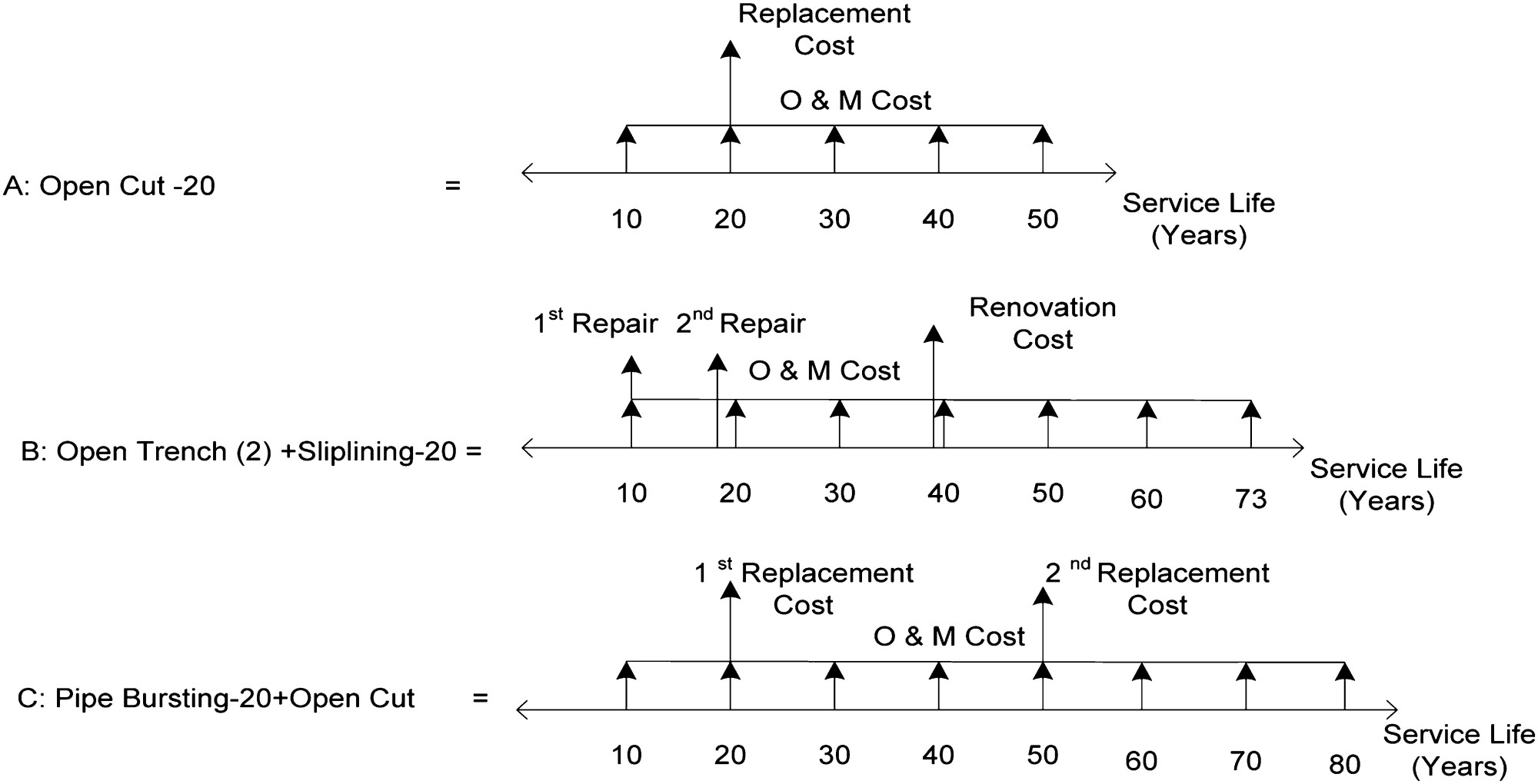 hight resolution of fuzzy versus simulation based life cycle cost for sewer rehabilitation alternatives journal of performance of constructed facilities vol 27 no 5