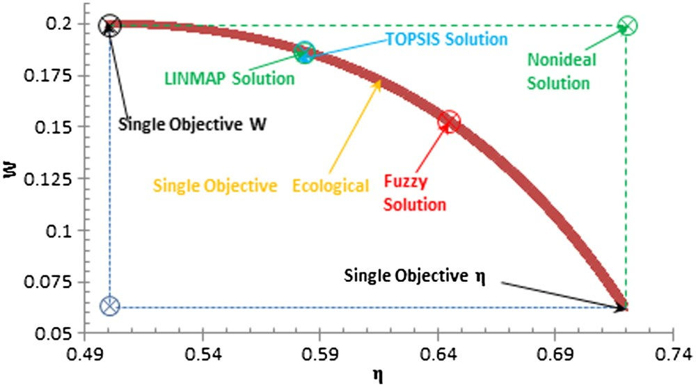 medium resolution of optimal design of a solar driven heat engine based on thermal and ecological criteria journal of energy engineering vol 141 no 3