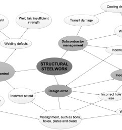 revisiting quality failure costs in construction journal of construction engineering and management vol 144 no 2 [ 1448 x 1022 Pixel ]